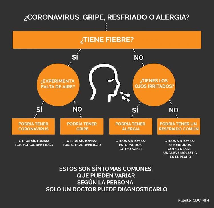 grafico-diferencias-coronavirus-resfriado-gripe-alergia